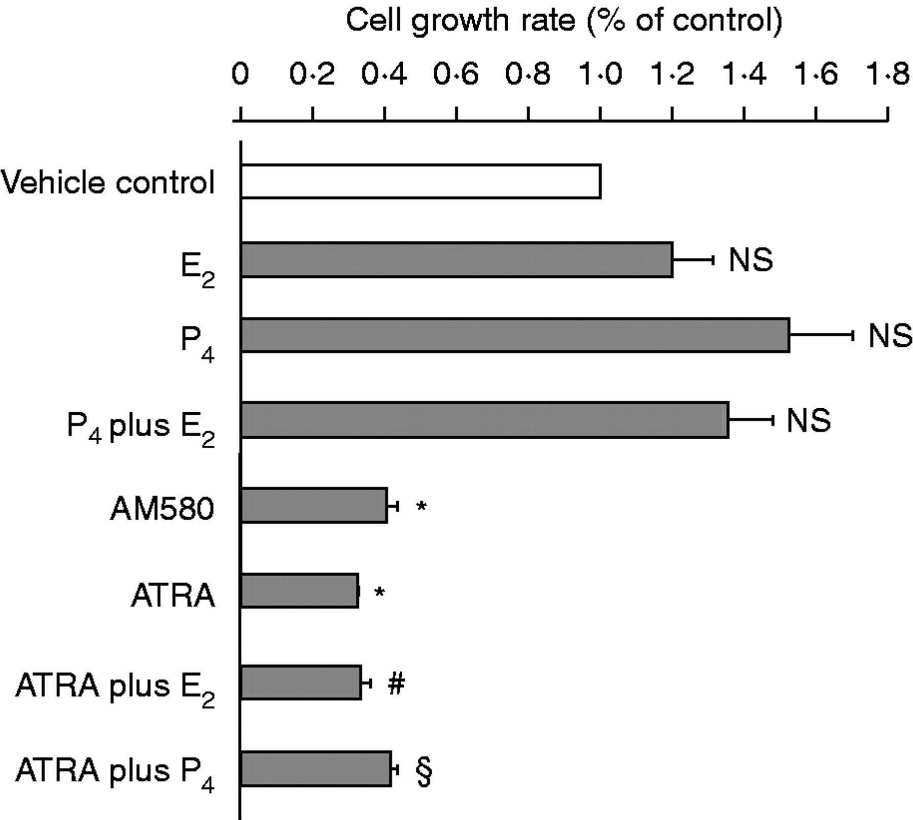 Retinoic acid inhibits endometrial cancer cell growth via