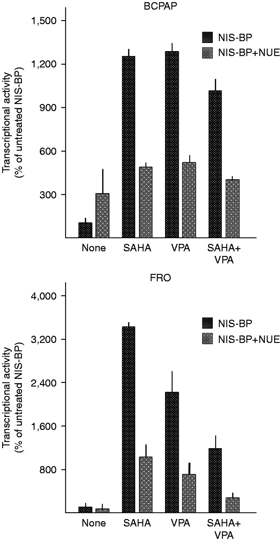 Cooperative effects of SAHA and VPA on NIS gene expression