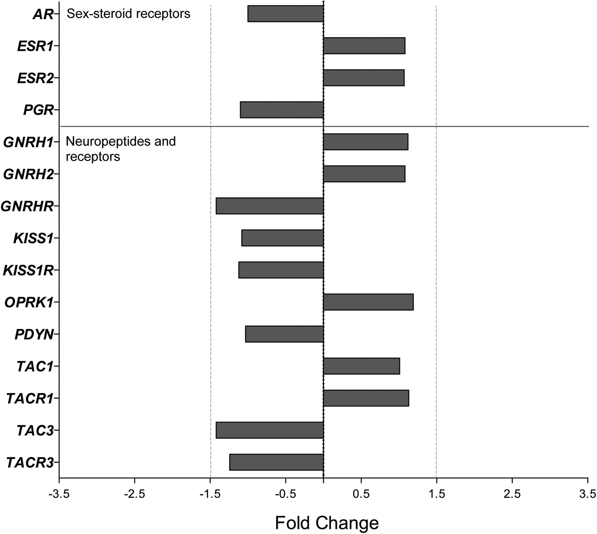 Age-associated gene expression changes in the arcuate nucleus of